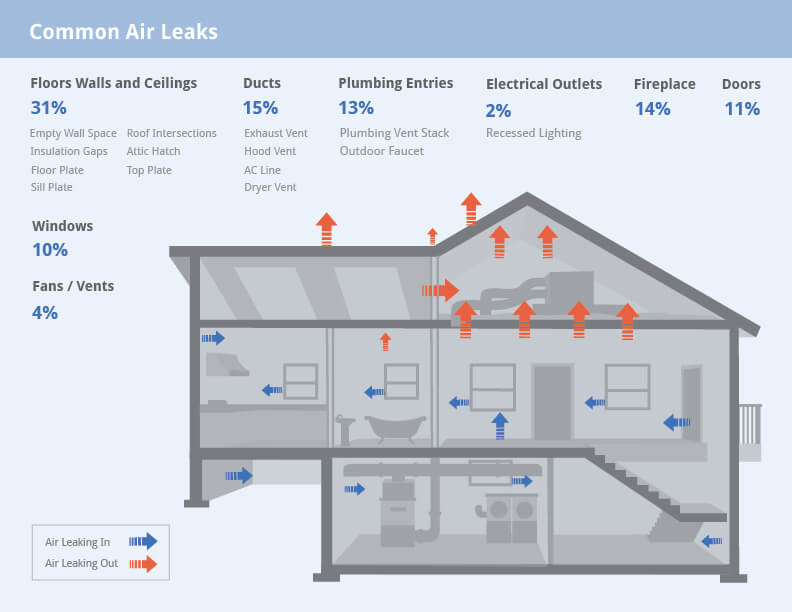 home-air-leaks
