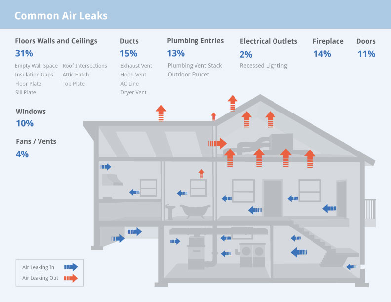 Air-Leak-graphic