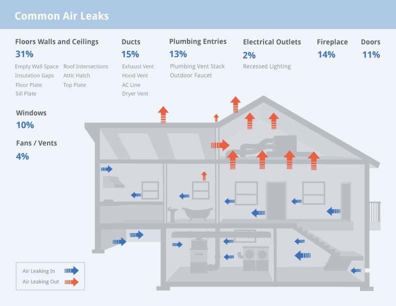 Air-Leak-graphic