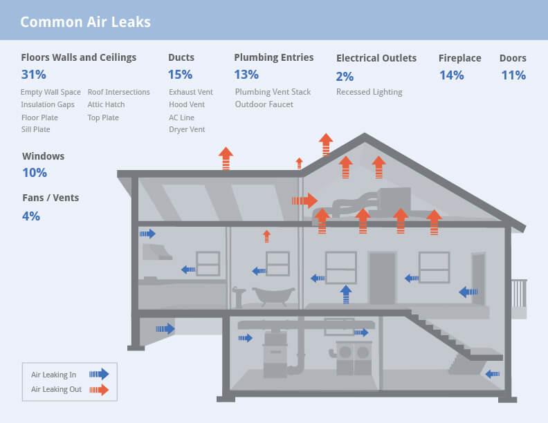 air-leaks