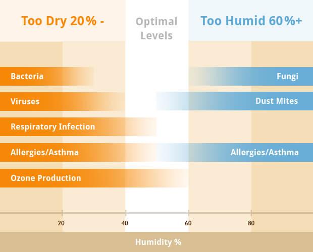 humidity-graph