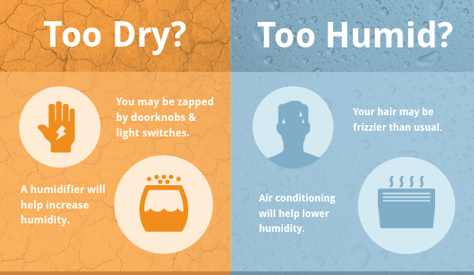 Staying Comfortable In Your Home Means More Than Just Adjusting The Thermostat Humidity Plays An Important Part When It Comes To How You Feel